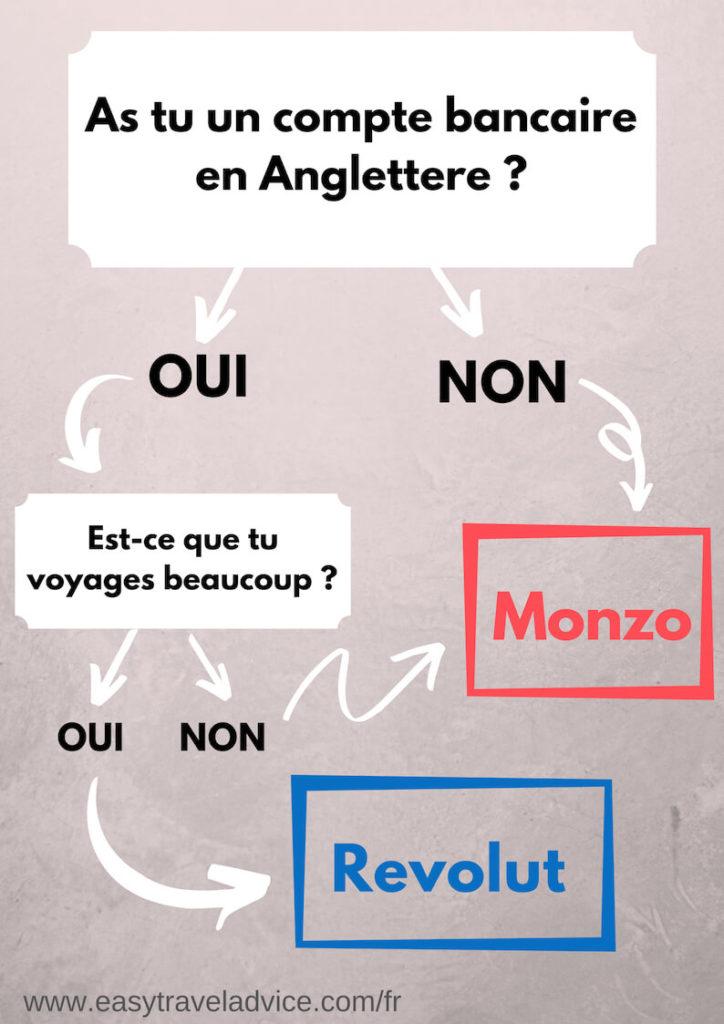 Revolut ou Monzo, quelle carte choisir ?